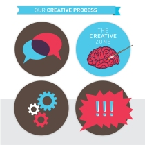 our-creative-process-graphic